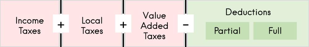 Airbnb and Taxes | Padlifter